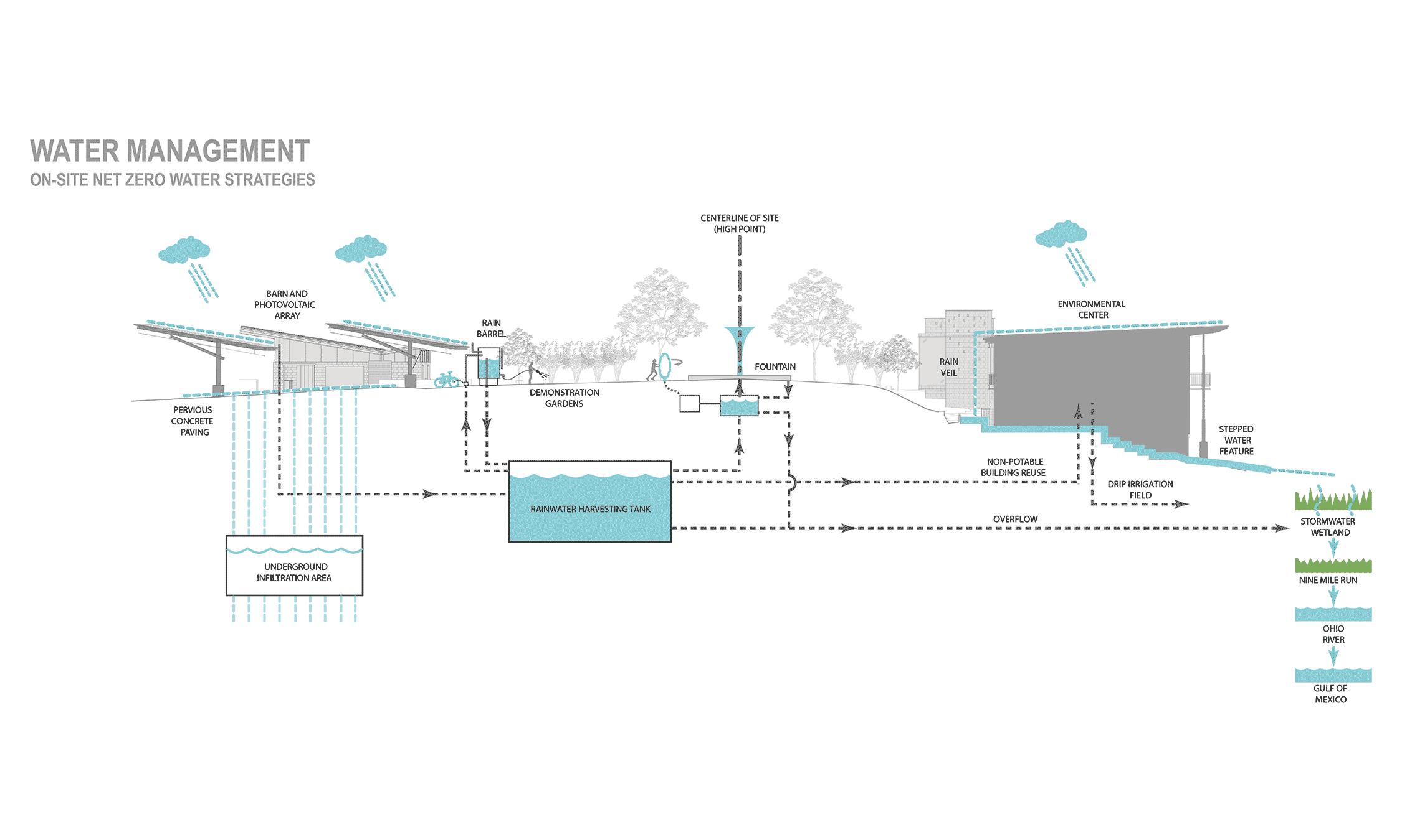 water plan